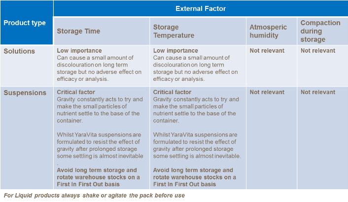 Table showing product type and the impact of external factors